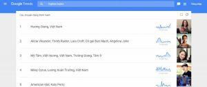 Công cụ phân tích từ khóa Google trend