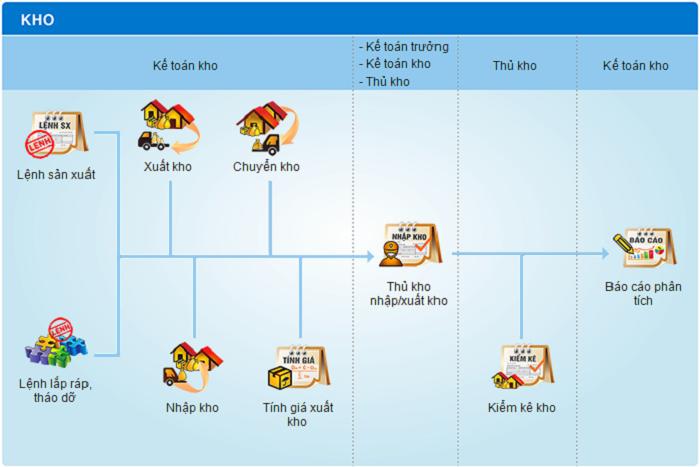 Phần mềm quản lý kho và lợi ích mang lại