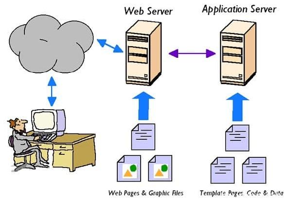 Vai trò của webserver